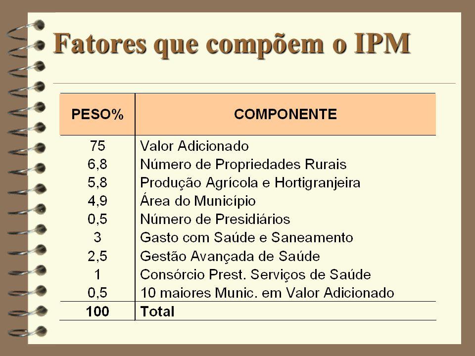 Valor Adicionado R$ 0,30 R$ 8,00 R$ 6,00 R$ 2,00 R$ 0,60