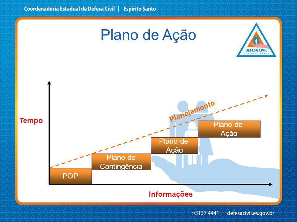 POP Plano de Contingência Plano de Ação Plano de Ação Tempo Informações Planejamento Plano de Ação