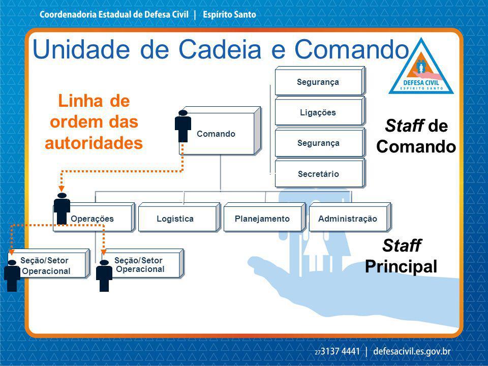 Comando Staff de Comando Staff Principal Operações Logística Planejamento Administração Seção/Setor Operacional Seção/Setor Operacional Seção/Setor Op