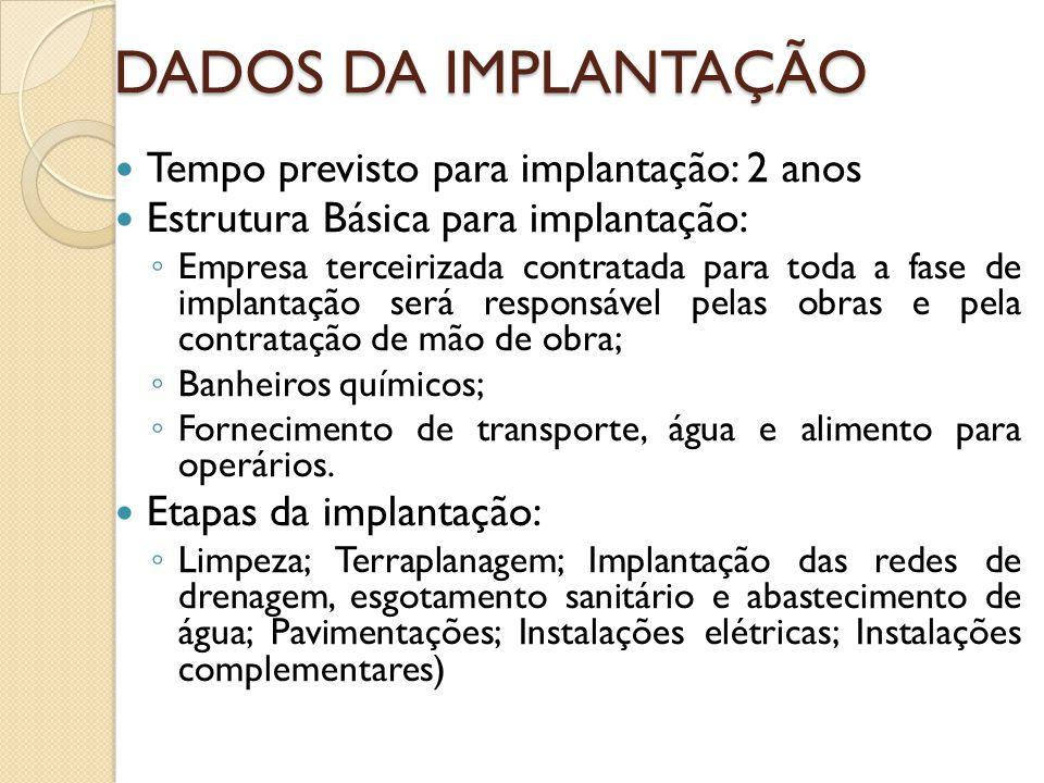 DADOS DA IMPLANTAÇÃO Tempo previsto para implantação: 2 anos Estrutura Básica para implantação: Empresa terceirizada contratada para toda a fase de im