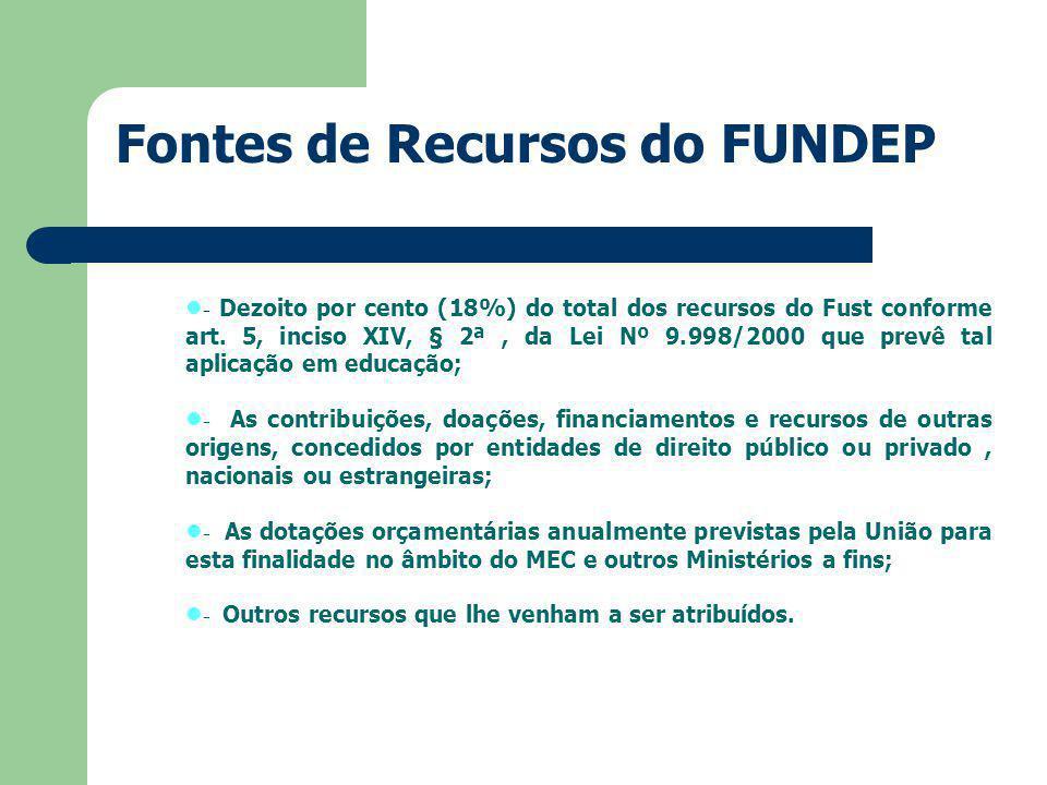 - Dezoito por cento (18%) do total dos recursos do Fust conforme art.