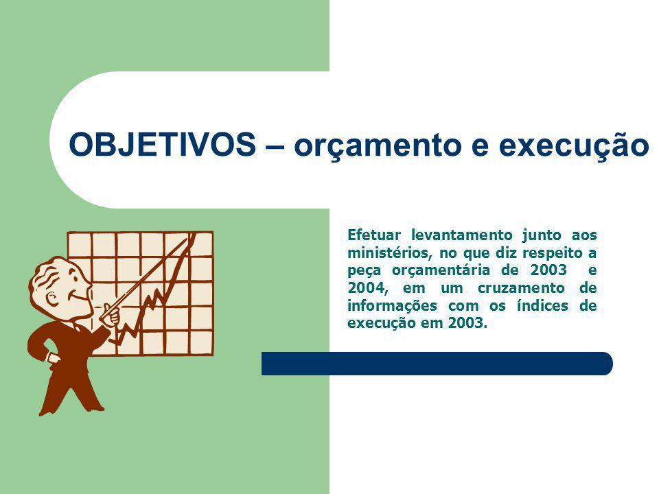 OBJETIVOS – orçamento e execução Efetuar levantamento junto aos ministérios, no que diz respeito a peça orçamentária de 2003 e 2004, em um cruzamento de informações com os índices de execução em 2003.