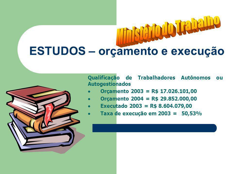 ESTUDOS – orçamento e execução Qualificação de Trabalhadores Autônomos ou Autogestionados Orçamento 2003 = R$ 17.026.101,00 Orçamento 2004 = R$ 29.852.000,00 Executado 2003 = R$ 8.604.079,00 Taxa de execução em 2003 = 50,53%