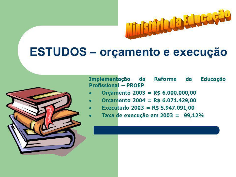 ESTUDOS – orçamento e execução Implementação da Reforma da Educação Profissional – PROEP Orçamento 2003 = R$ 6.000.000,00 Orçamento 2004 = R$ 6.071.429,00 Executado 2003 = R$ 5.947.091,00 Taxa de execução em 2003 = 99,12%