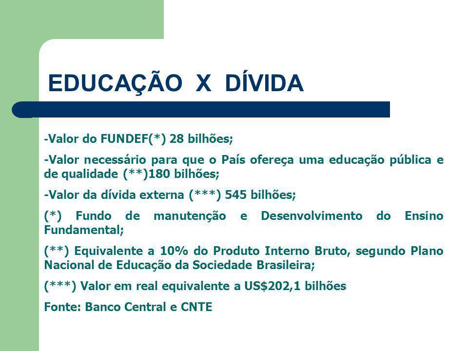 EDUCAÇÃO X DÍVIDA - Valor do FUNDEF(*) 28 bilhões; -Valor necessário para que o País ofereça uma educação pública e de qualidade (**)180 bilhões; -Valor da dívida externa (***) 545 bilhões; (*) Fundo de manutenção e Desenvolvimento do Ensino Fundamental; (**) Equivalente a 10% do Produto Interno Bruto, segundo Plano Nacional de Educação da Sociedade Brasileira; (***) Valor em real equivalente a US$202,1 bilhões Fonte: Banco Central e CNTE
