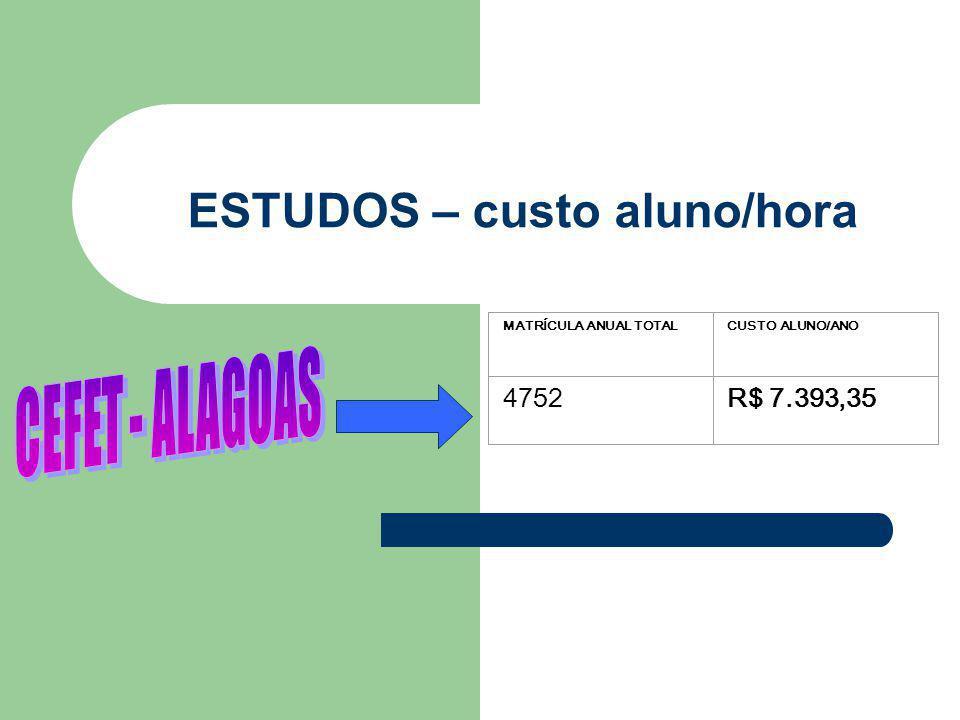 ESTUDOS – custo aluno/hora MATRÍCULA ANUAL TOTALCUSTO ALUNO/ANO 4752R$ 7.393,35