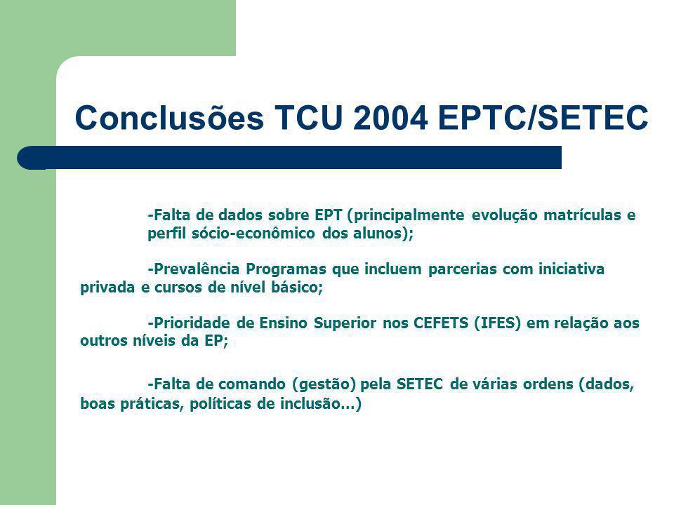 Conclusões TCU 2004 EPTC/SETEC -Falta de dados sobre EPT (principalmente evolução matrículas e perfil sócio-econômico dos alunos); -Prevalência Programas que incluem parcerias com iniciativa privada e cursos de nível básico; -Prioridade de Ensino Superior nos CEFETS (IFES) em relação aos outros níveis da EP; -Falta de comando (gestão) pela SETEC de várias ordens (dados, boas práticas, políticas de inclusão...)