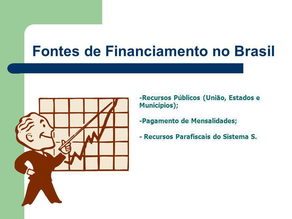 Fontes de Financiamento no Brasil -Recursos Públicos (União, Estados e Municípios); -Pagamento de Mensalidades; - Recursos Parafiscais do Sistema S.
