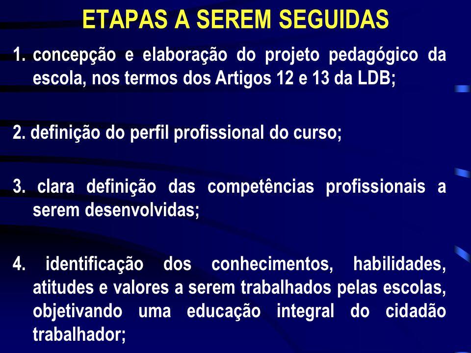 ETAPAS A SEREM SEGUIDAS 1.concepção e elaboração do projeto pedagógico da escola, nos termos dos Artigos 12 e 13 da LDB; 2. definição do perfil profis
