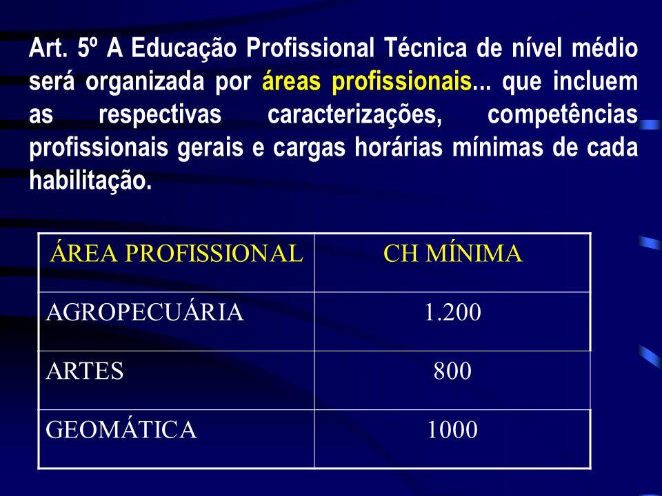 Art. 5º A Educação Profissional Técnica de nível médio será organizada por áreas profissionais... que incluem as respectivas caracterizações, competên