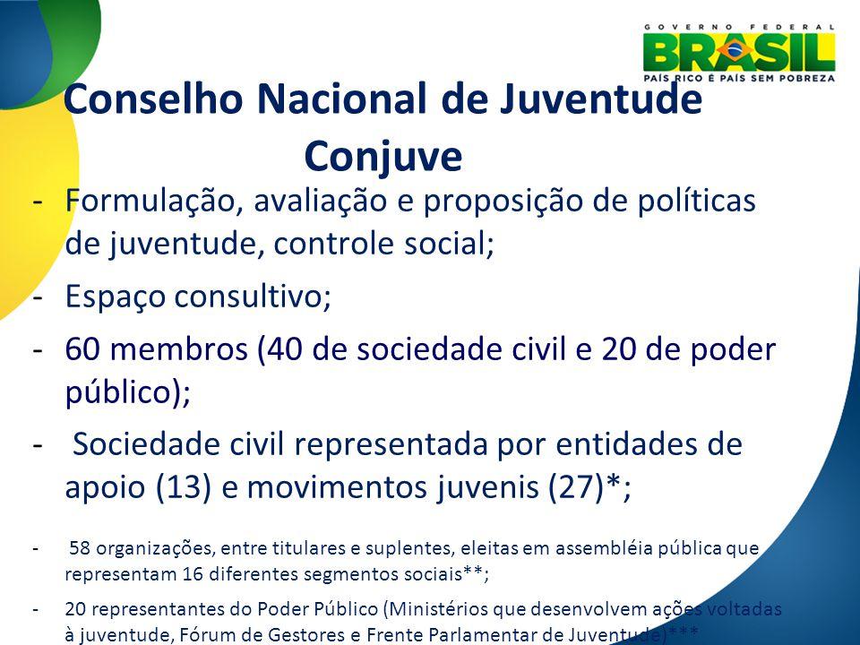 Conselho Nacional de Juventude Conjuve -Formulação, avaliação e proposição de políticas de juventude, controle social; -Espaço consultivo; -60 membros