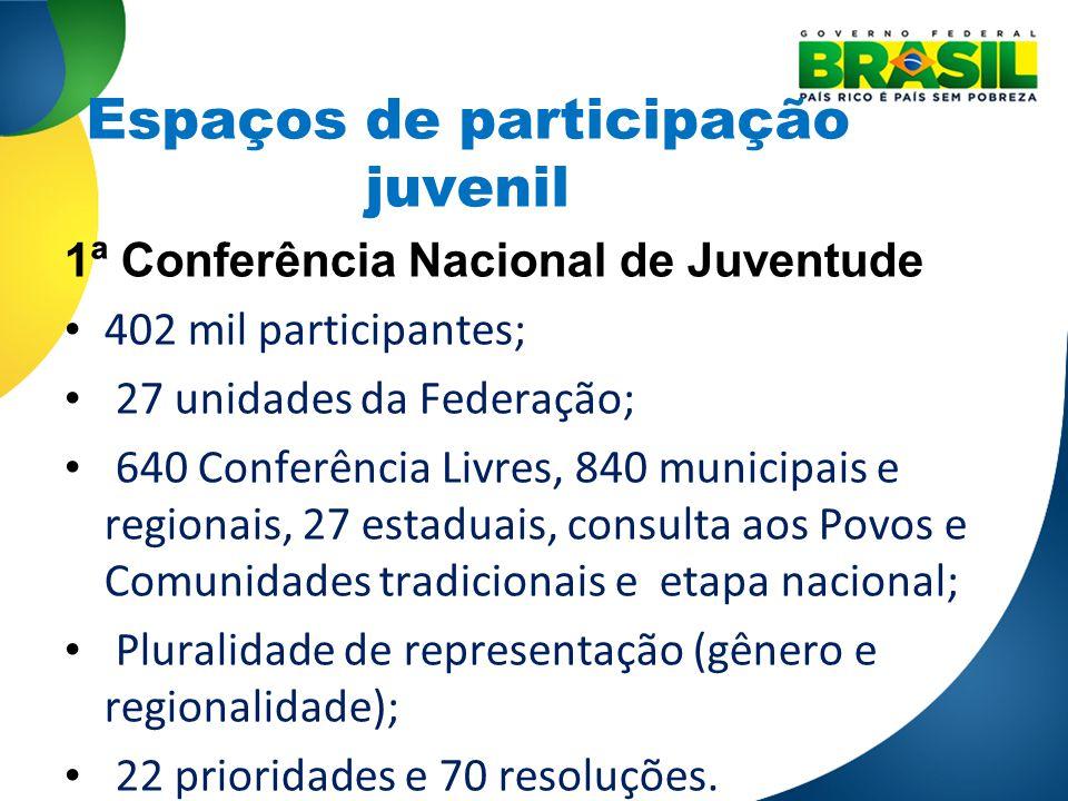 Espaços de participação juvenil 1ª Conferência Nacional de Juventude 402 mil participantes; 27 unidades da Federação; 640 Conferência Livres, 840 muni