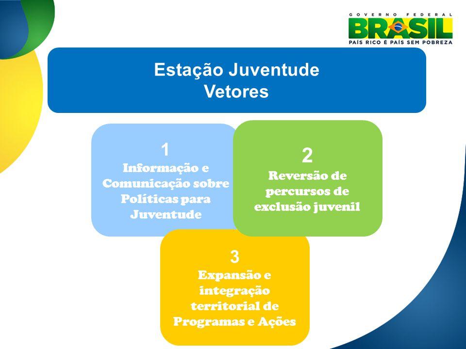 1 Informação e Comunicação sobre Políticas para Juventude 3 Expansão e integração territorial de Programas e Ações 2 Reversão de percursos de exclusão