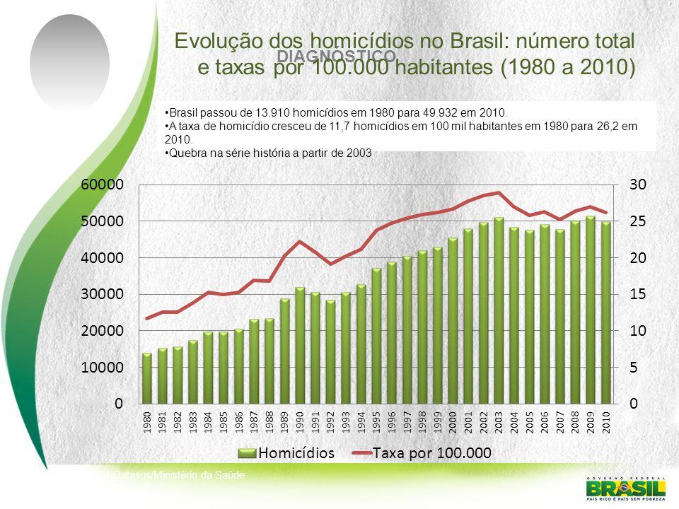 DIAGNÓSTICO Fonte: SIM/Datasus/Ministério da Saúde Evolução dos homicídios no Brasil: número total e taxas por 100.000 habitantes (1980 a 2010) Brasil