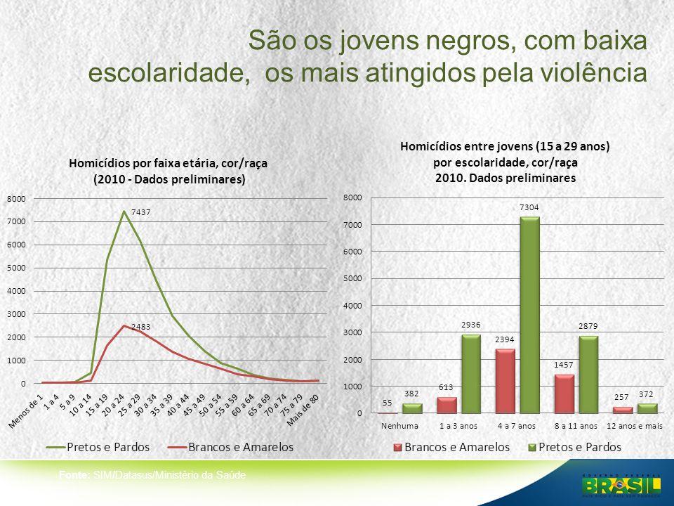São os jovens negros, com baixa escolaridade, os mais atingidos pela violência Fonte: SIM/Datasus/Ministério da Saúde