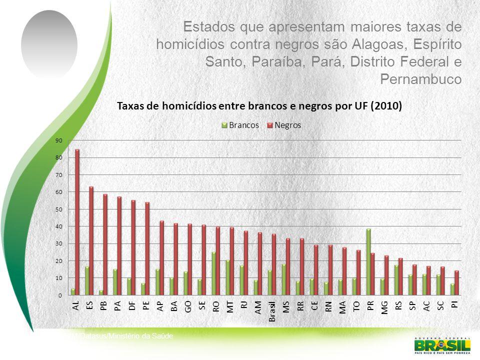 Estados que apresentam maiores taxas de homicídios contra negros são Alagoas, Espírito Santo, Paraíba, Pará, Distrito Federal e Pernambuco Fonte: SIM/