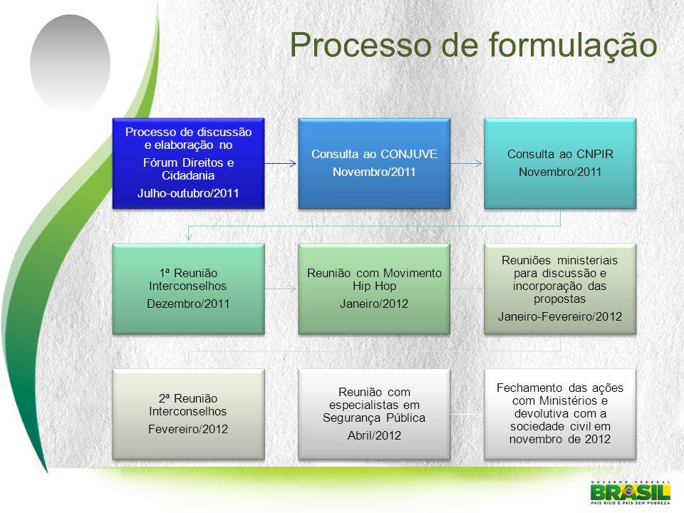 Processo de discussão e elaboração no Fórum Direitos e Cidadania Julho-outubro/2011 Consulta ao CONJUVE Novembro/2011 Consulta ao CNPIR Novembro/2011