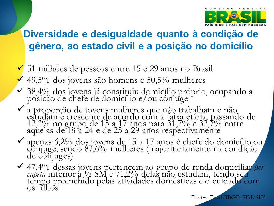 Diversidade e desigualdade quanto à condição de gênero, ao estado civil e a posição no domicílio 51 milhões de pessoas entre 15 e 29 anos no Brasil 49