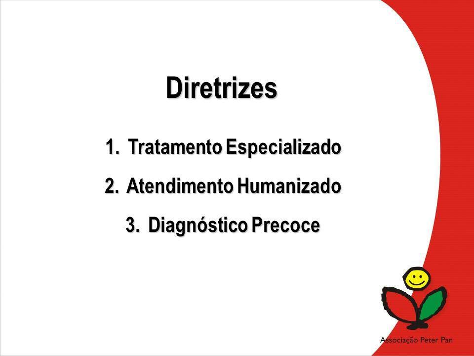 Diretrizes 1. Tratamento Especializado 2. Atendimento Humanizado 3. Diagnóstico Precoce