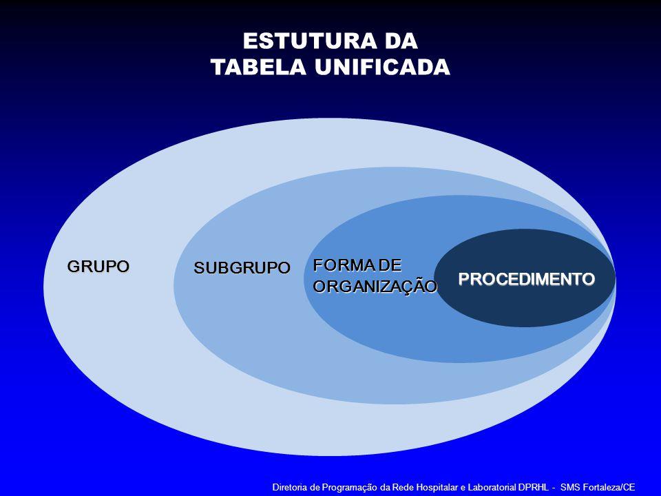 GRUPO SUBGRUPO FORMA DE FORMA DE ORGANIZAÇÃO PROCEDIMENTO ESTUTURA DA TABELA UNIFICADA Diretoria de Programação da Rede Hospitalar e Laboratorial DPRH