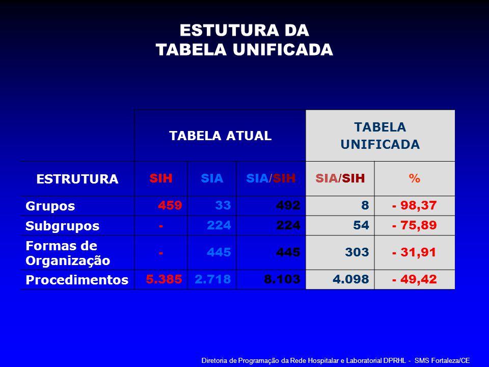 TABELA ATUAL TABELA UNIFICADA ESTRUTURA SIHSIASIA/SIH % Grupos 459334928- 98,37 Subgrupos -224 54- 75,89 Formas de Organização -445 303- 31,91 Procedi