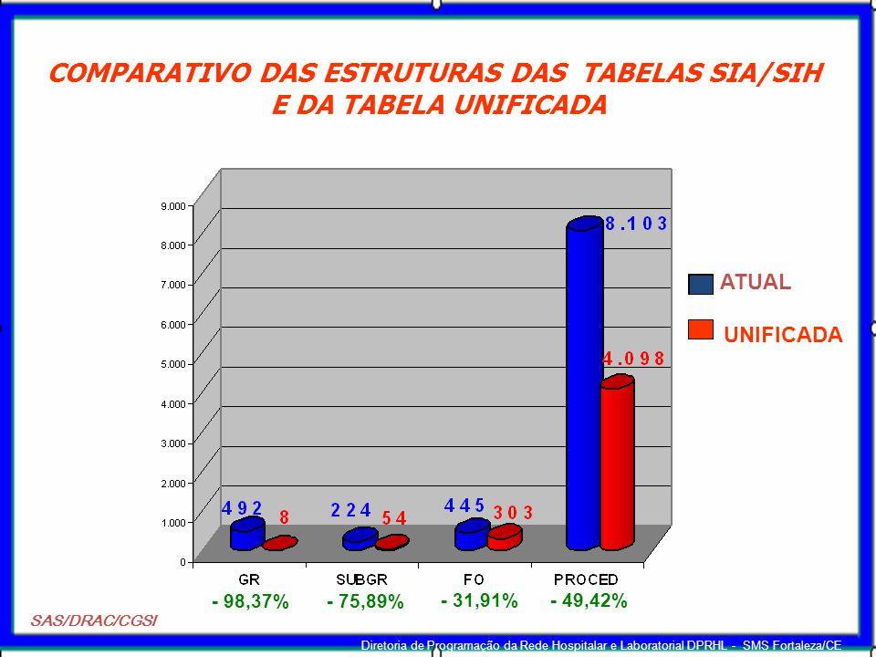 COMPARATIVO DAS ESTRUTURAS DAS TABELAS SIA/SIH E DA TABELA UNIFICADA SAS/DRAC/CGSI - 98,37%- 75,89% - 31,91%- 49,42% ATUAL UNIFICADA Diretoria de Prog