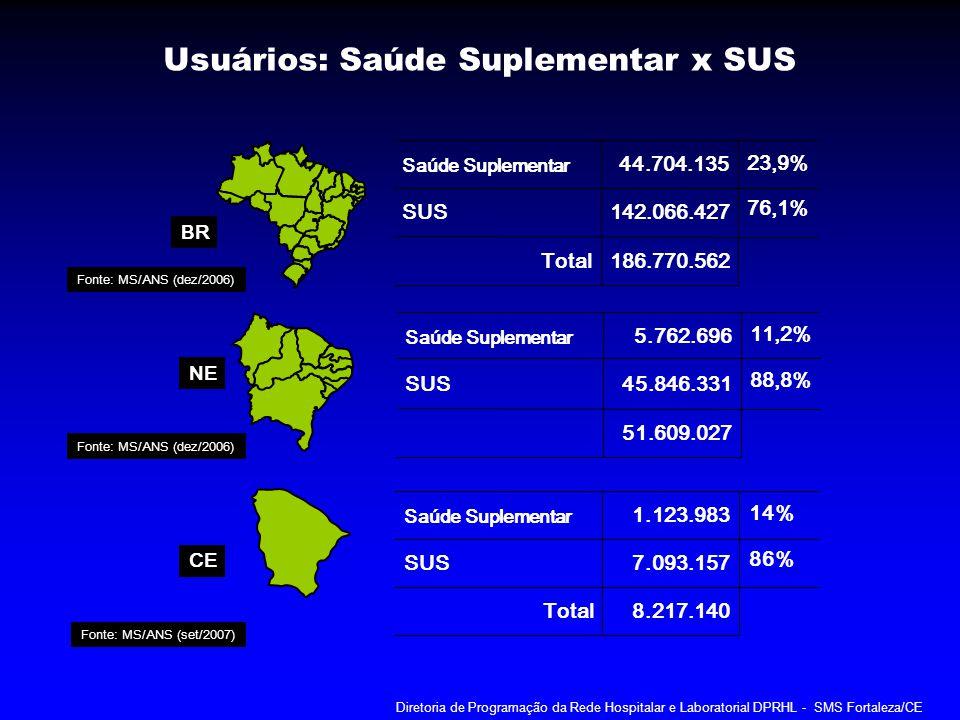 O QUE MUDA NOS SISTEMAS COM A IMPLANTAÇÃO DA Diretoria de Programação da Rede Hospitalar e Laboratorial DPRHL - SMS Fortaleza/CE