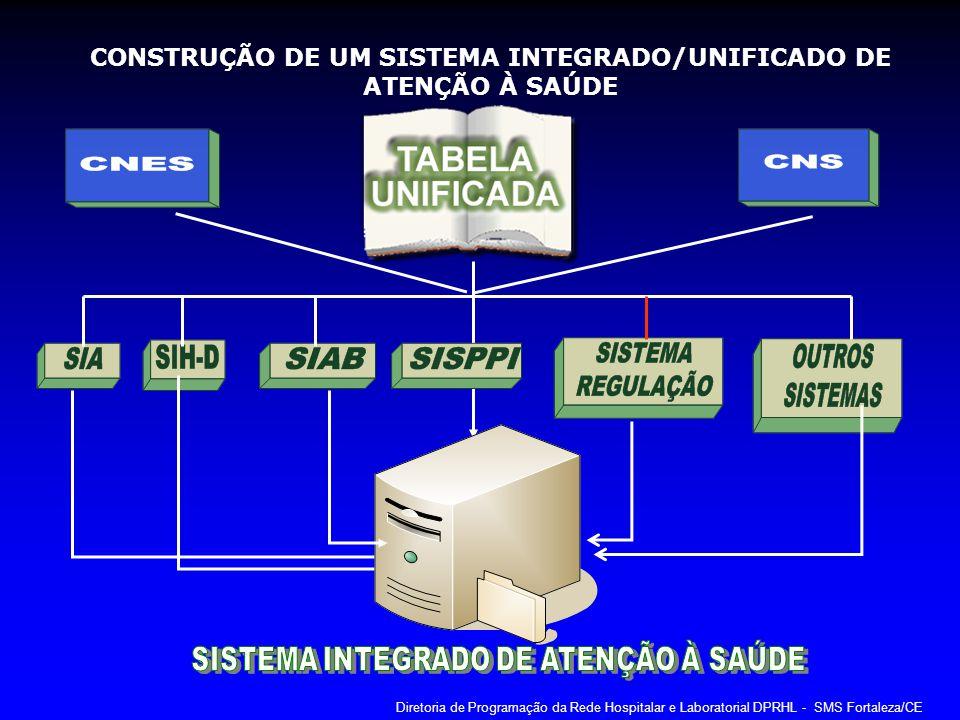 CONSTRUÇÃO DE UM SISTEMA INTEGRADO/UNIFICADO DE ATENÇÃO À SAÚDE Diretoria de Programação da Rede Hospitalar e Laboratorial DPRHL - SMS Fortaleza/CE