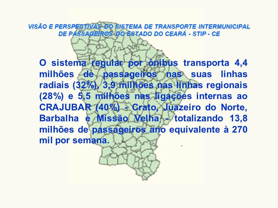 VISÃO E PERSPECTIVAS DO SISTEMA DE TRANSPORTE INTERMUNICIPAL DE PASSAGEIROS DO ESTADO DO CEARÁ - STIP - CE A taxa de mobilidade intermunicipal dos cearenses experimentou uma redução de 10% caindo de 1,9 viagens anuais/hab (1997) para cerca 1,7 viagens anuais/hab (2004).