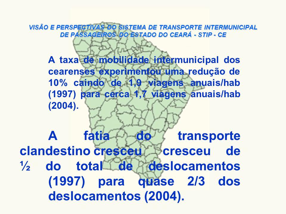 VISÃO E PERSPECTIVAS DO SISTEMA DE TRANSPORTE INTERMUNICIPAL DE PASSAGEIROS DO ESTADO DO CEARÁ - STIP - CE No sub-sistema regional, a participa ç ão do clandestino cresceu de 50% (1997) para mais de 70% (2004).