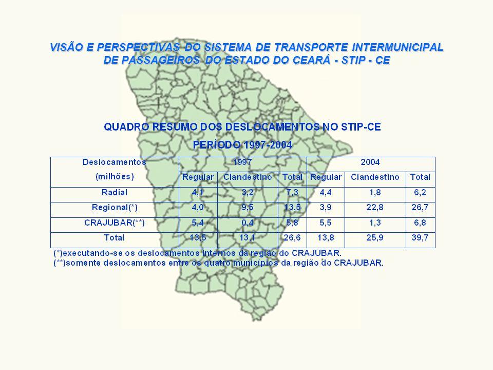 Em termos de acessibilidade estima-se que cerca de um milhão de pessoas, ou seja, algo em torno de 13% da população total do Ceará, não tem acesso direto à rede de transportes, necessita de um deslocamento médio superior a 3Km para acessar as linhas regulares do STIP-CE.