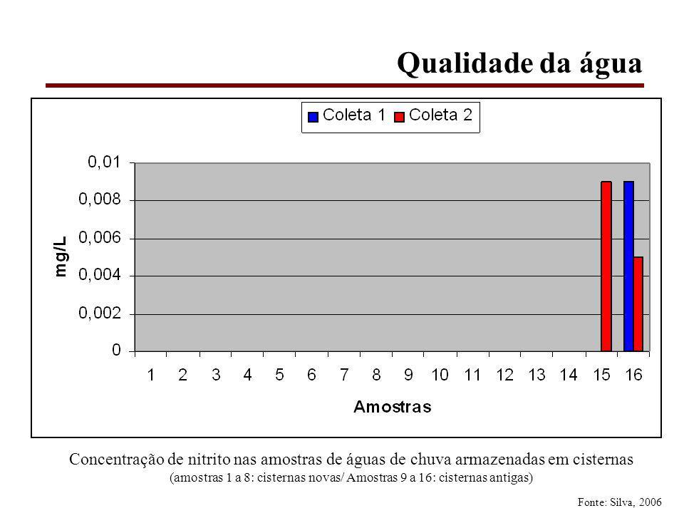 Qualidade da água Concentração de nitrito nas amostras de águas de chuva armazenadas em cisternas (amostras 1 a 8: cisternas novas/ Amostras 9 a 16: cisternas antigas) Fonte: Silva, 2006
