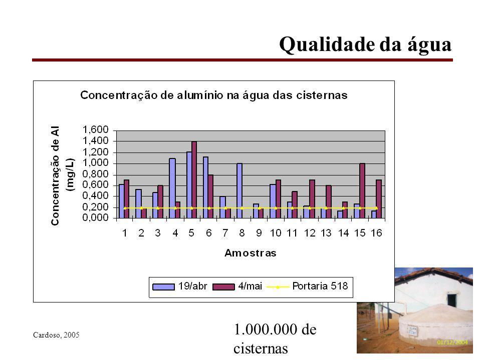 Qualidade da água Cardoso, 2005 1.000.000 de cisternas