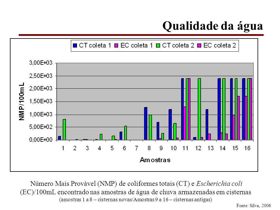 Qualidade da água Número Mais Provável (NMP) de coliformes totais (CT) e Escherichia coli (EC)/100mL encontrado nas amostras de água de chuva armazenadas em cisternas (amostras 1 a 8 – cisternas novas/Amostras 9 a 16 – cisternas antigas) Fonte: Silva, 2006