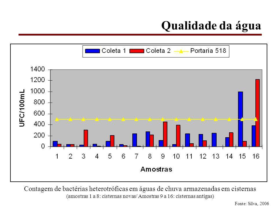 Qualidade da água Contagem de bactérias heterotróficas em águas de chuva armazenadas em cisternas (amostras 1 a 8: cisternas novas/ Amostras 9 a 16: cisternas antigas) Fonte: Silva, 2006