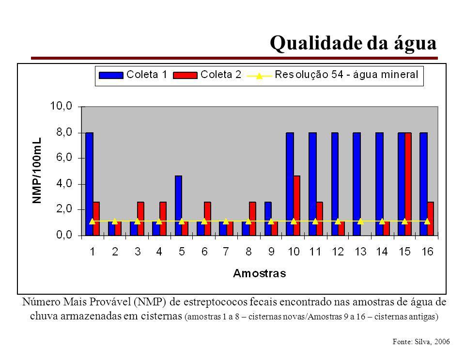 Qualidade da água Número Mais Provável (NMP) de estreptococos fecais encontrado nas amostras de água de chuva armazenadas em cisternas (amostras 1 a 8 – cisternas novas/Amostras 9 a 16 – cisternas antigas) Fonte: Silva, 2006