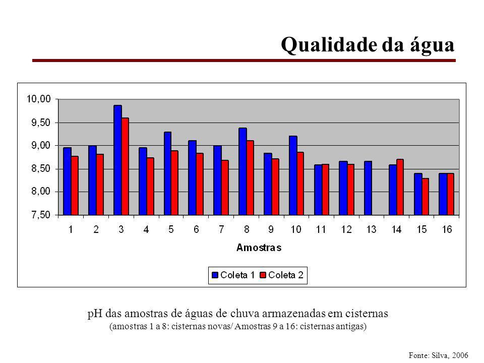 Qualidade da água pH das amostras de águas de chuva armazenadas em cisternas (amostras 1 a 8: cisternas novas/ Amostras 9 a 16: cisternas antigas) Fonte: Silva, 2006