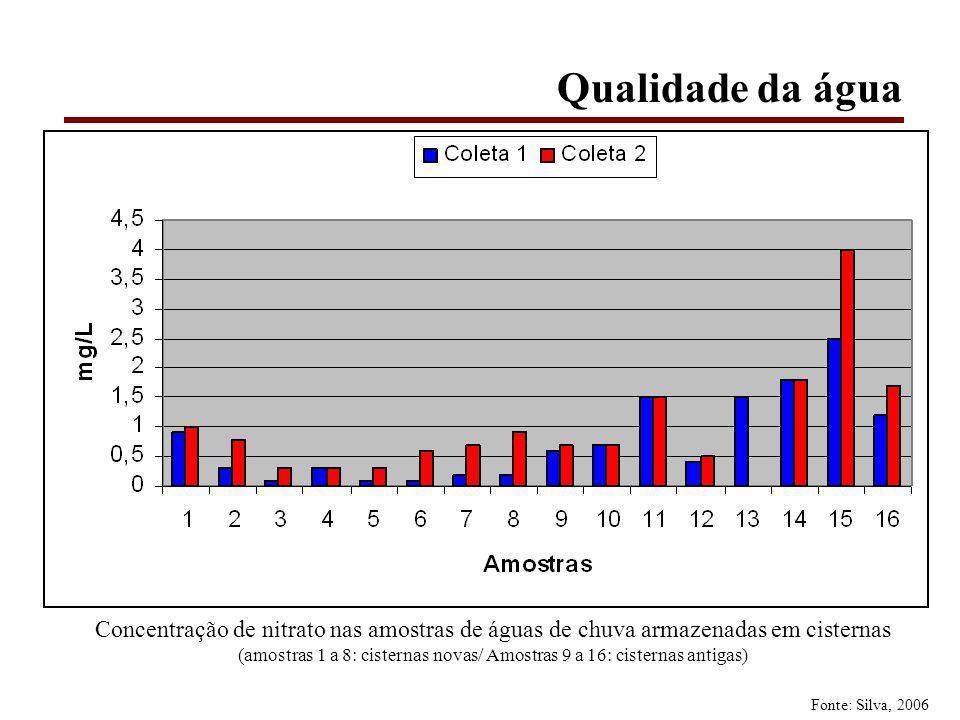 Qualidade da água Concentração de nitrato nas amostras de águas de chuva armazenadas em cisternas (amostras 1 a 8: cisternas novas/ Amostras 9 a 16: cisternas antigas) Fonte: Silva, 2006
