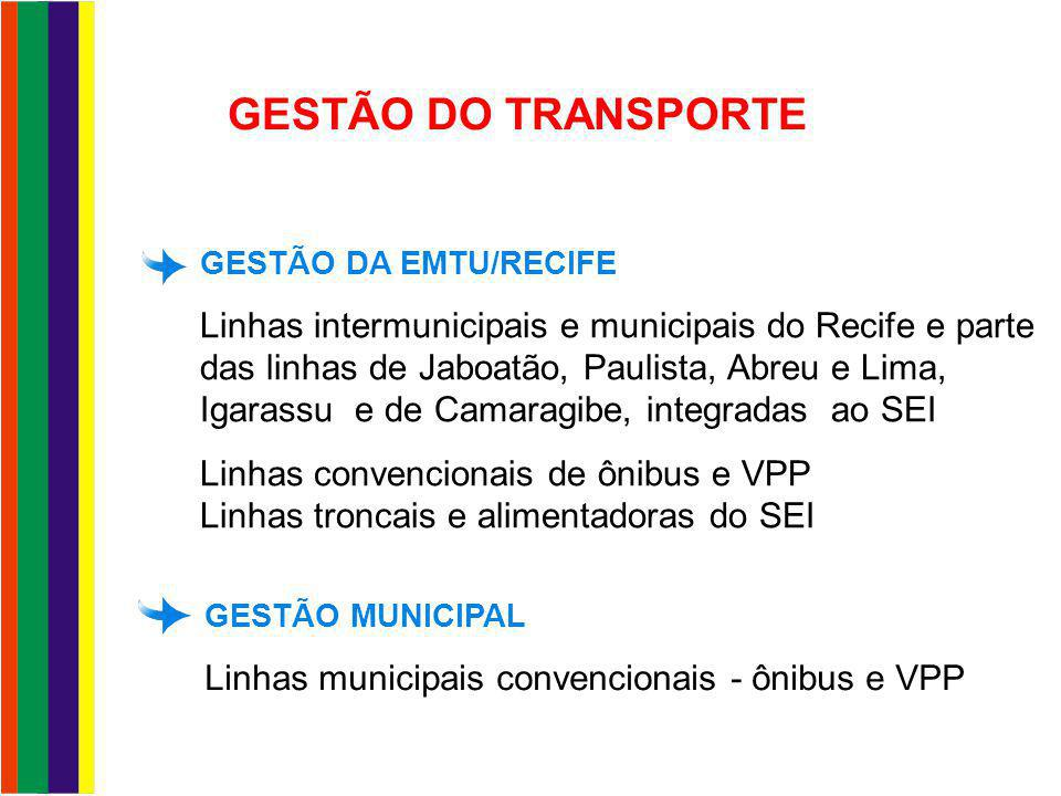 DISTRIBUIÇÃO DAS VIAGENS NA RMR (Pesquisa Domiciliar 1997) Intermunicipais Outros municípios Recife 45% 15% 40% O STPP/RMR corresponde a cerca de 90% das viagens