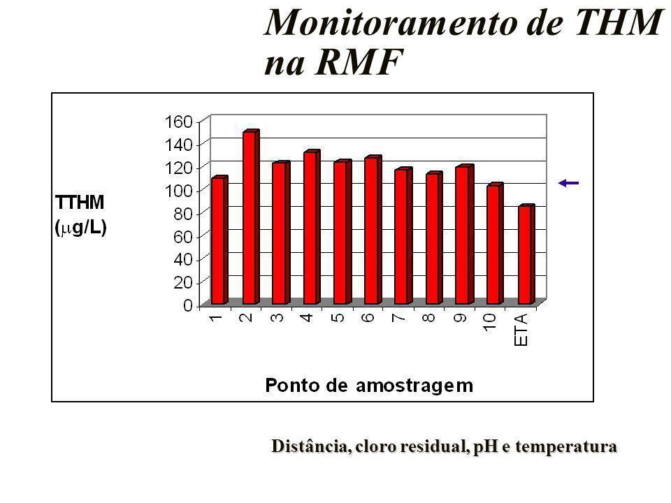 Monitoramento de THM na RMF Distância, cloro residual, pH e temperatura