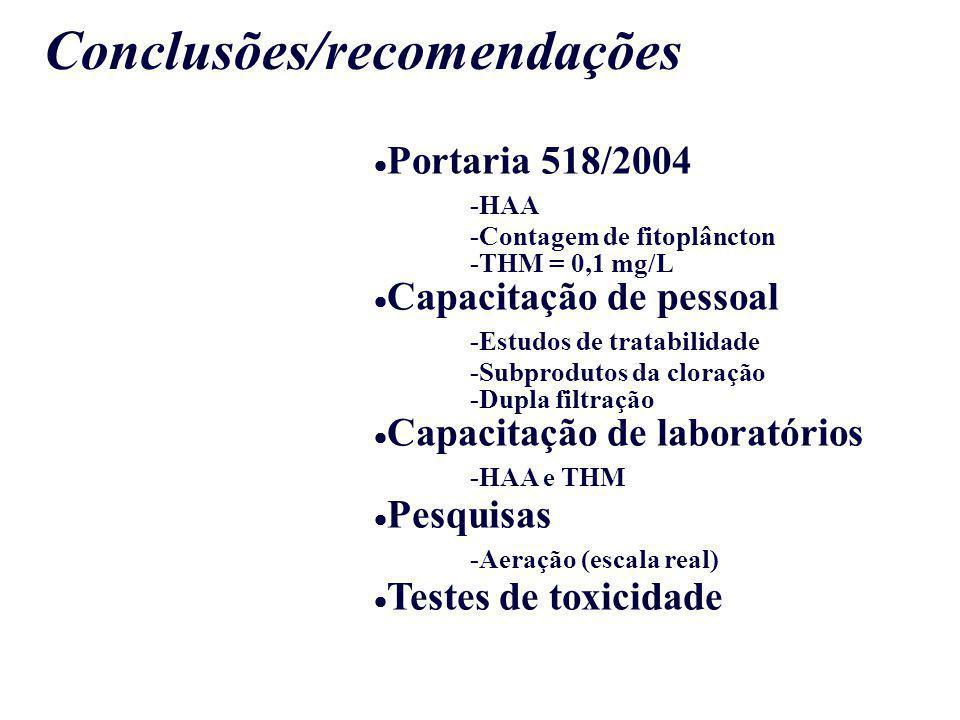 Conclusões/recomendações Portaria 518/2004 -HAA -Contagem de fitoplâncton -THM = 0,1 mg/L Capacitação de pessoal -Estudos de tratabilidade -Subproduto