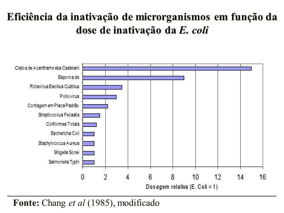 Eficiência da inativação de microrganismos em função da dose de inativação da E. coli Fonte: Chang et al (1985), modificado