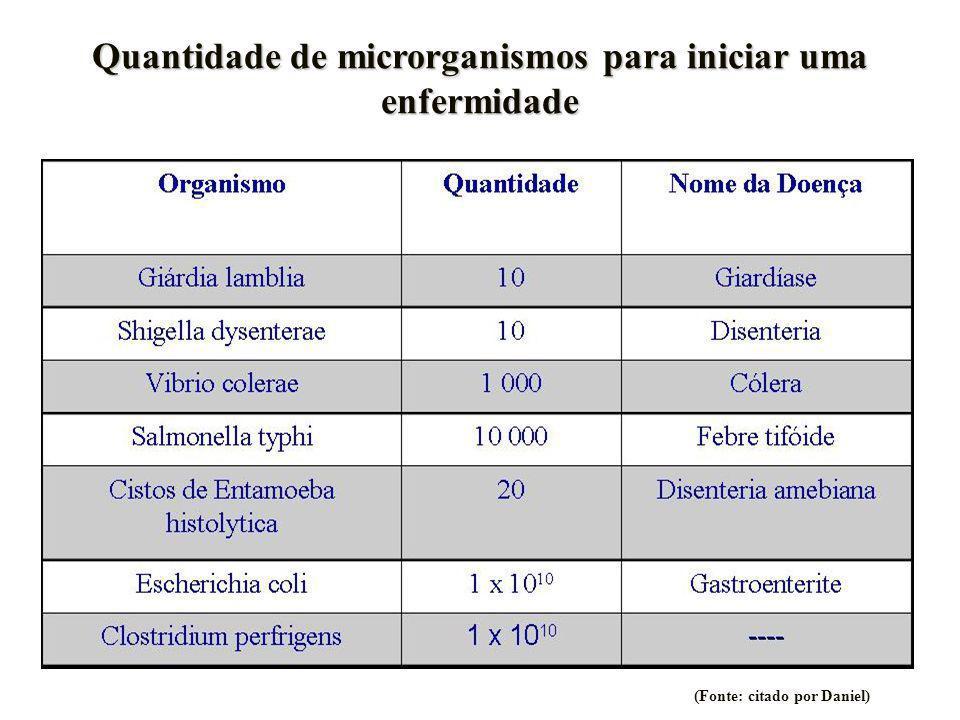 Quantidade de microrganismos para iniciar uma enfermidade (Fonte: citado por Daniel)