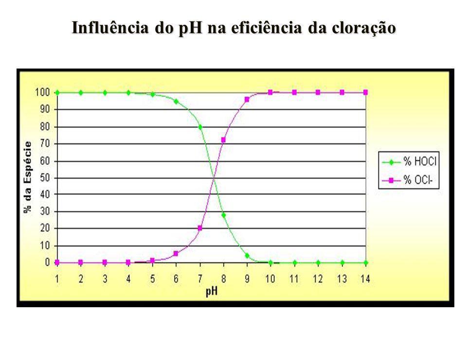Toxicidade em larvas do ouriço do mar Lytechinus variegatus Visualização Extração dos gametas (KCl 0,5M) Liberação dos gametas fêmea macho Fecundação Plaqueamento Fixação (formalina 10%) Contagem