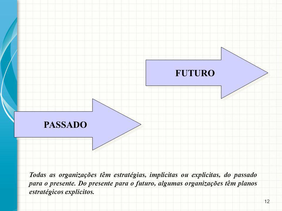 12 Todas as organizações têm estratégias, implícitas ou explícitas, do passado para o presente. Do presente para o futuro, algumas organizações têm pl