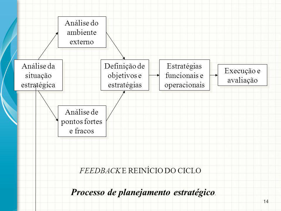 14 Processo de planejamento estratégico. Análise da situação estratégica Análise de pontos fortes e fracos Análise do ambiente externo Definição de ob