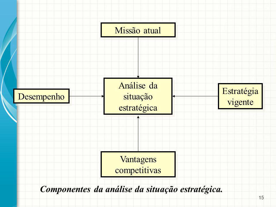 15 Componentes da análise da situação estratégica. Missão atual Desempenho Estratégia vigente Vantagens competitivas Análise da situação estratégica