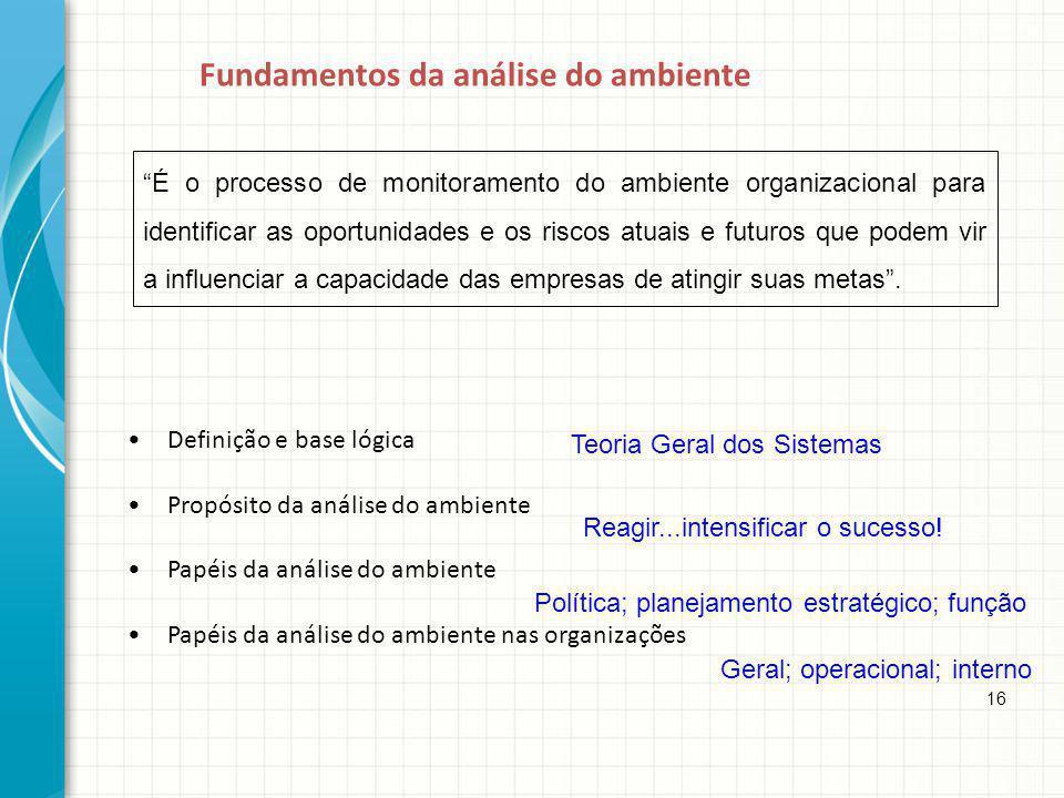 Fundamentos da análise do ambiente Definição e base lógica Propósito da análise do ambiente Papéis da análise do ambiente Papéis da análise do ambient