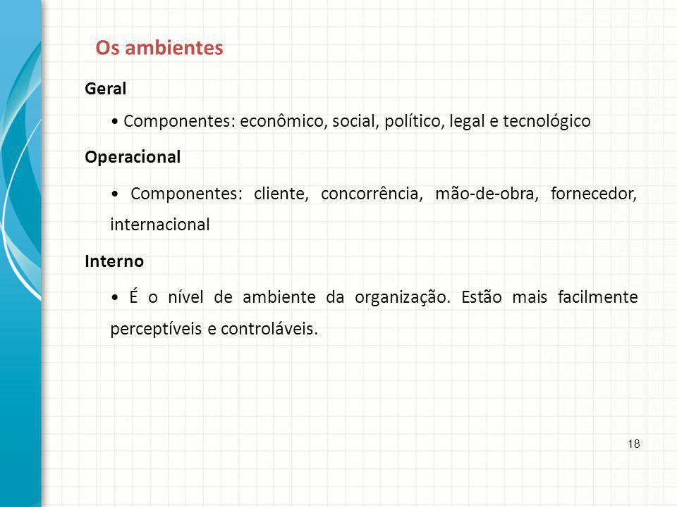 Os ambientes Geral Componentes: econômico, social, político, legal e tecnológico Operacional Componentes: cliente, concorrência, mão-de-obra, forneced