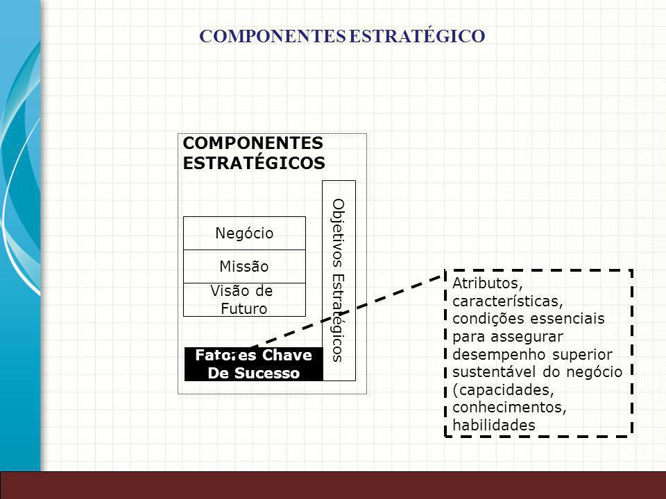 37 Negócio Missão Visão de Futuro Objetivos Estratégicos COMPONENTES ESTRATÉGICOS Fatores Chave De Sucesso Atributos, características, condições essen